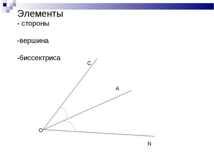 Элементы - стороны -вершина -биссектриса О С N А
