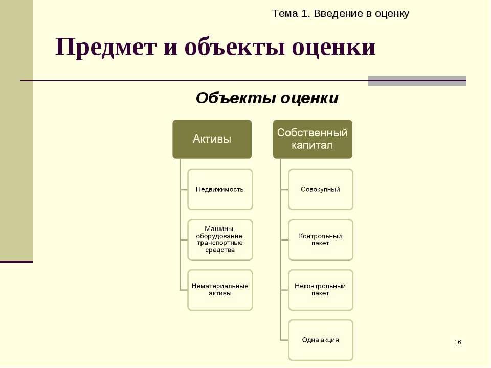 Предмет и объекты оценки Тема 1. Введение в оценку * Объекты оценки