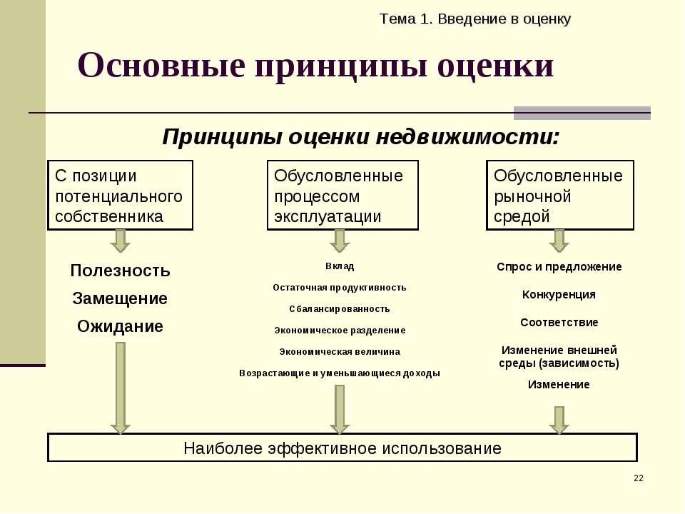 Основные принципы оценки Тема 1. Введение в оценку * Принципы оценки недвижим...
