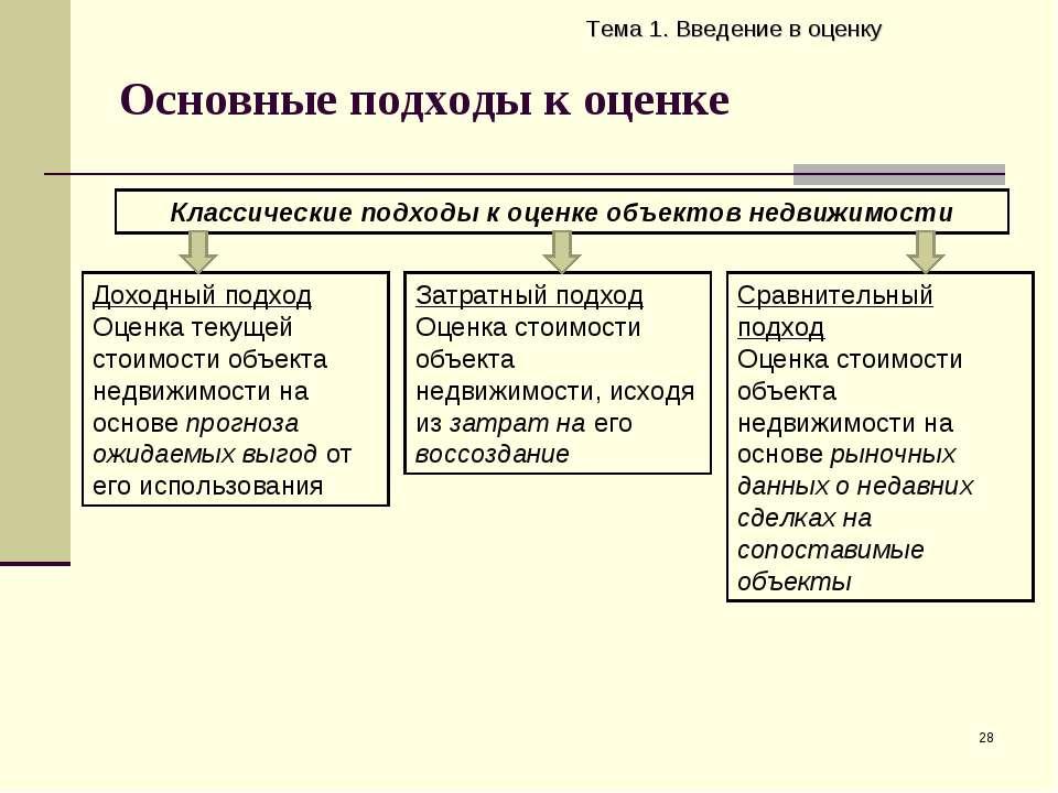 Основные подходы к оценке Тема 1. Введение в оценку * Классические подходы к ...