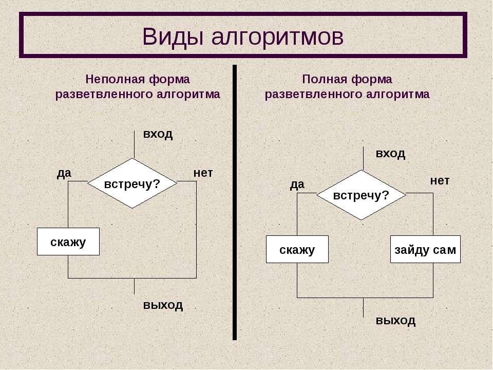 Виды алгоритмов Неполная форма разветвленного алгоритма Полная форма разветвл...