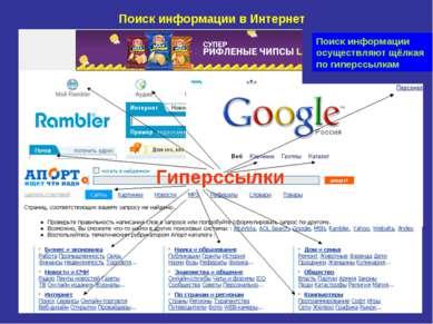 Поиск информации в Интернет Гиперссылки Поиск информации осуществляют щёлкая ...