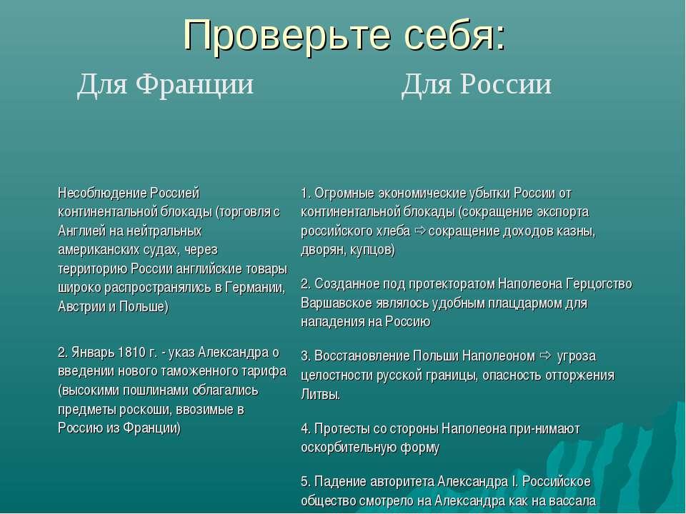 Проверьте себя: Для Франции Для России Несоблюдение Россией континентальной б...