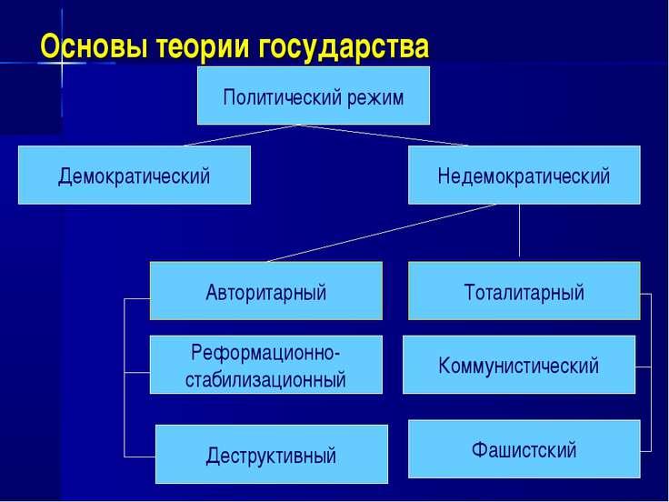 Основы теории государства Политический режим Недемократический Демократически...