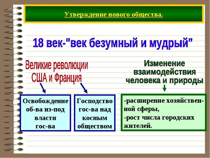 Утверждение нового общества.