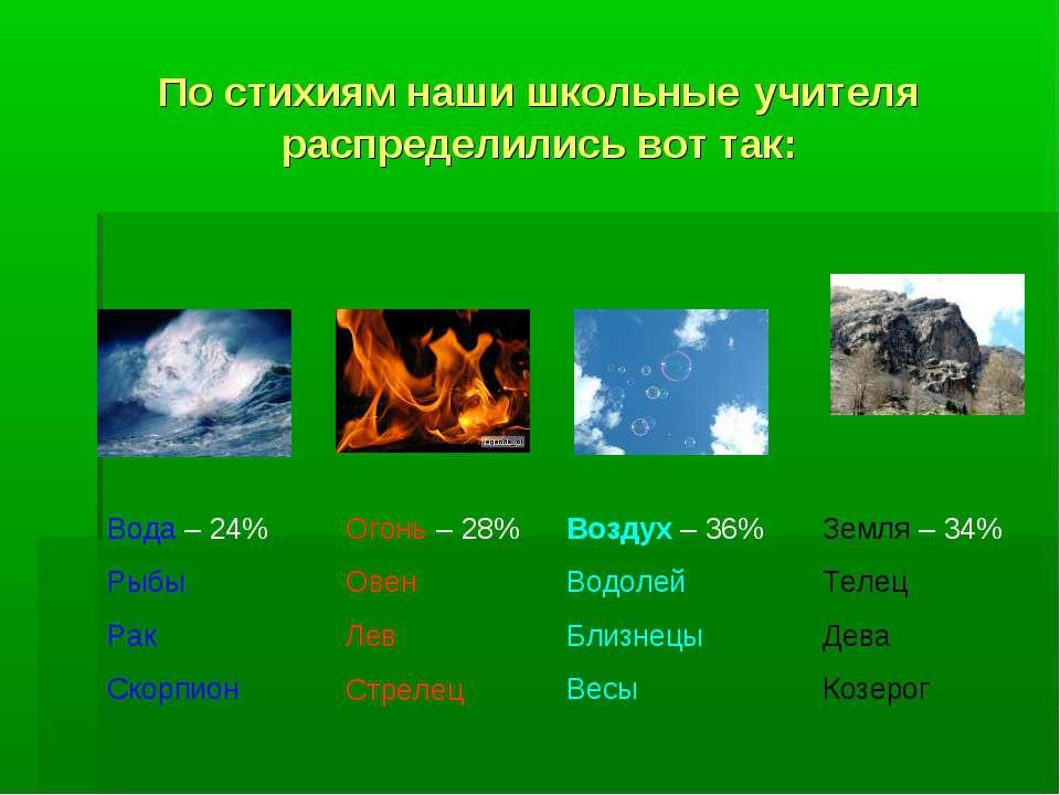 По стихиям наши школьные учителя распределились вот так: Огонь – 28% Овен Лев...