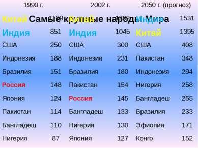 Самые крупные народы Мира 1990 г. 2002 г. 2050 г. (прогноз) Китай 1139 Китай ...