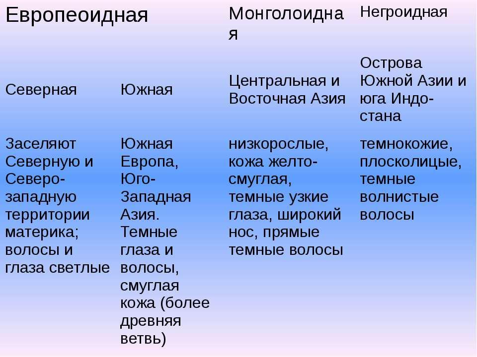 Европеоидная Монголоидная Негроидная Северная Южная Центральная и Восточная А...