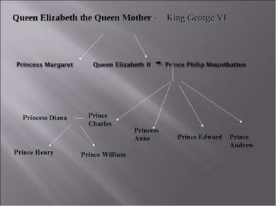 Queen Elizabeth the Queen Mother - King George VI Prince Charles Princess Ann...