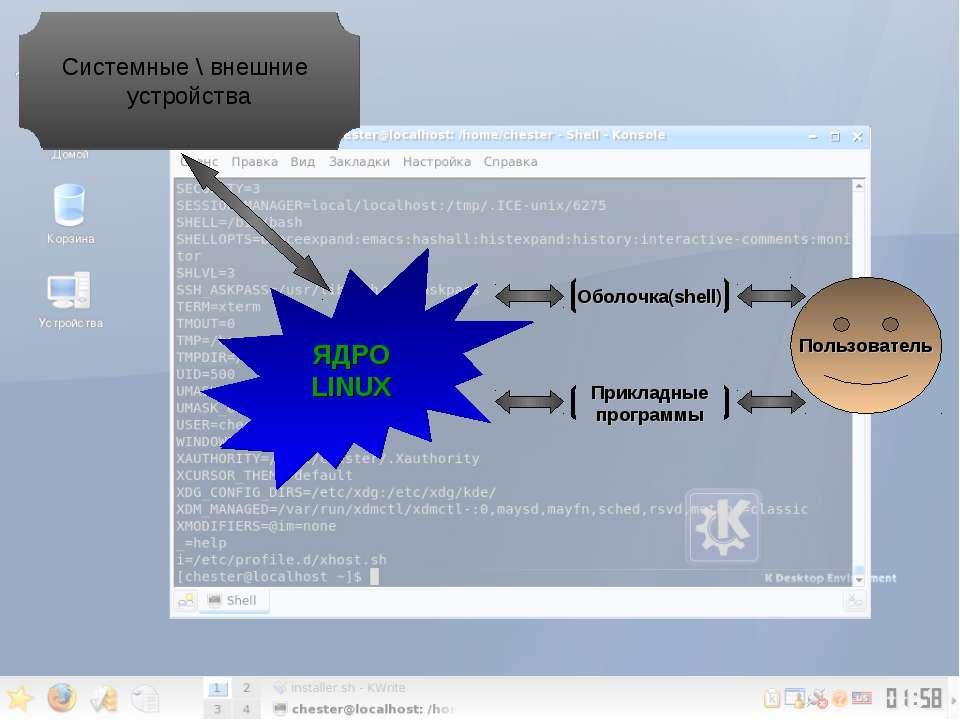 ЯДРО LINUX Пользователь Оболочка(shell) Прикладные программы Системные \ внеш...