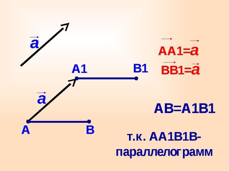 А1 В1 АВ=А1В1 т.к. АА1В1В- параллелограмм АА1=а ВВ1=а А В