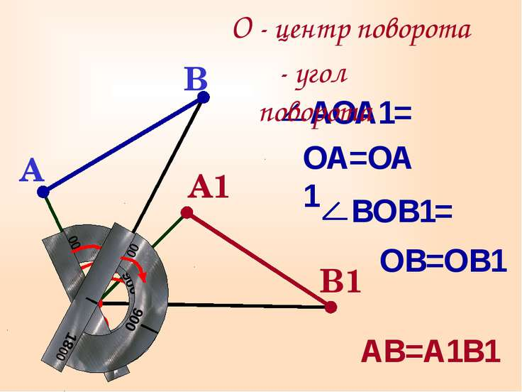 О АВ=А1В1 О - центр поворота ОА=ОА1 ОВ=ОВ1 A1 B1 α- угол поворота α α B A АОА...