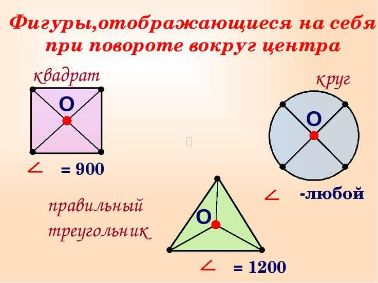 Фигуры,отображающиеся на себя при повороте вокруг центра квадрат О круг прави...
