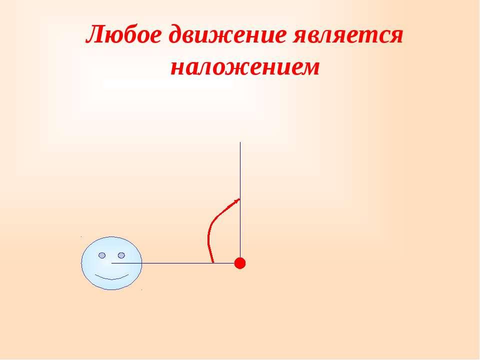 Любое движение является наложением α