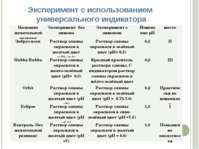 Эксперимент с использованием универсального индикатора Название жевательной р...