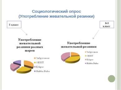 Социологический опрос (Употребление жевательной резинки) 5 класс 8-9 класс