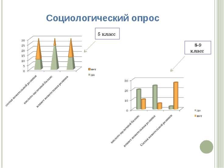 Социологический опрос 5 класс 8-9 класс