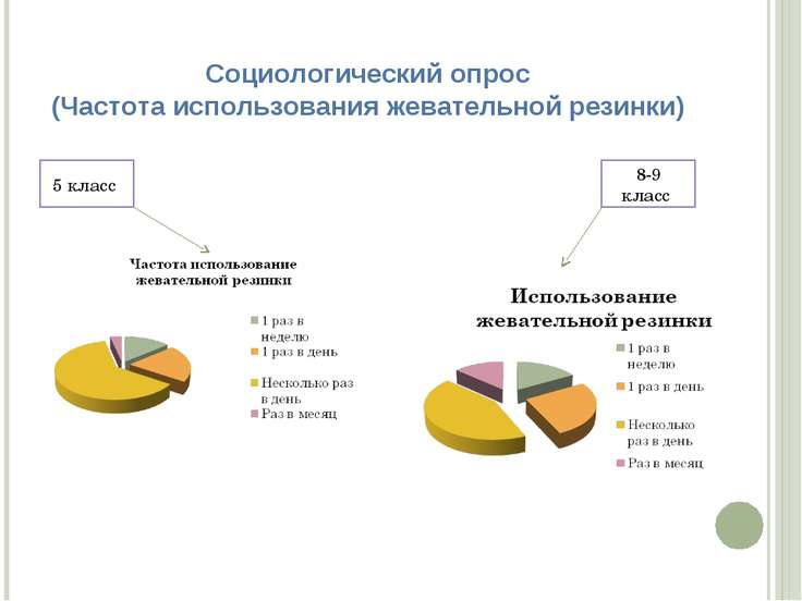 Социологический опрос (Частота использования жевательной резинки) 5 класс 8-9...
