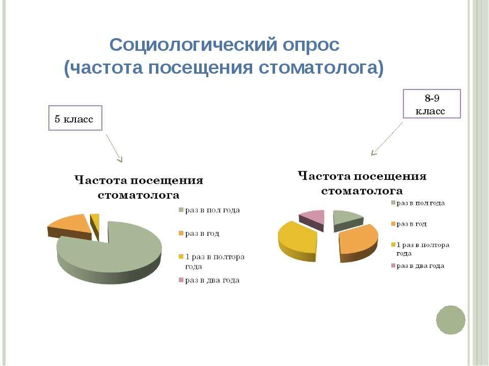 Социологический опрос (частота посещения стоматолога) 5 класс 8-9 класс