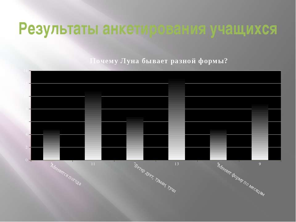 Результаты анкетирования учащихся