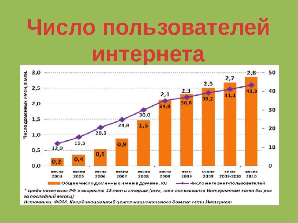 Число пользователей интернета