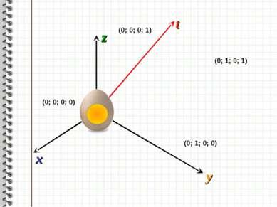 x z y t (0; 0; 0; 0) (0; 0; 0; 1) (0; 1; 0; 1) (0; 1; 0; 0)