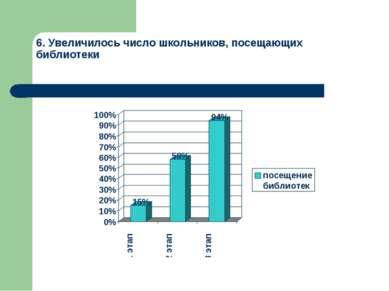 6. Увеличилось число школьников, посещающих библиотеки