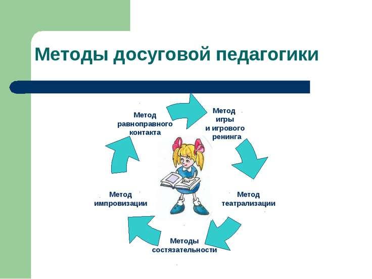Методы досуговой педагогики