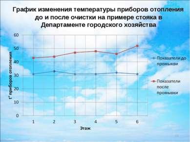 График изменения температуры приборов отопления до и после очистки на примере...