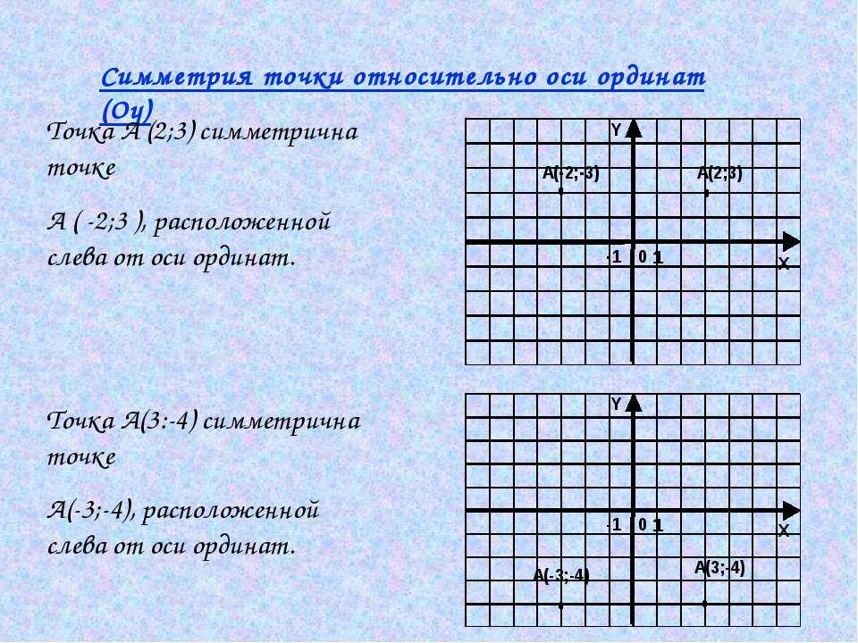 Симметрия точки относительно оси ординат (Оу) Точка А (2;3) симметрична точке...