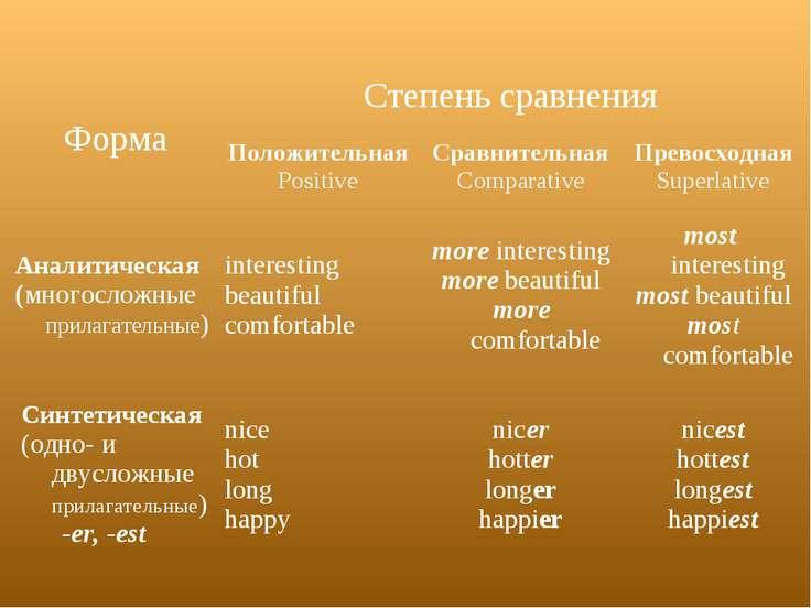 Форма Cтепень сравнения Положительная Positive Сравнительная Comparative Прев...