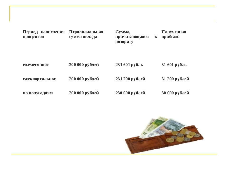 Период начисления процентов Первоначальная сумма вклада Сумма, причитающаяся ...