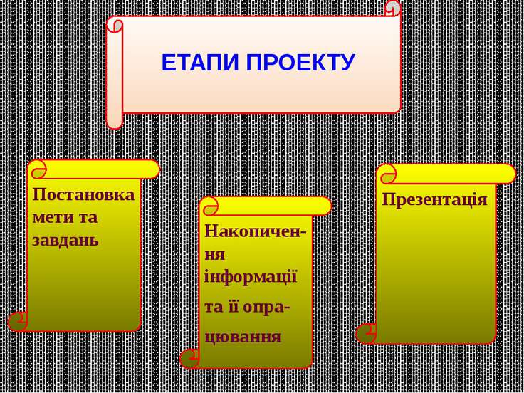 Постановка мети та завдань Накопичен-ня інформації та її опра- цювання Презен...