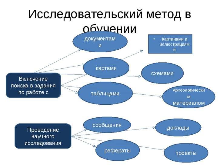Исследовательский метод в обучении Включение поиска в задания по работе с док...