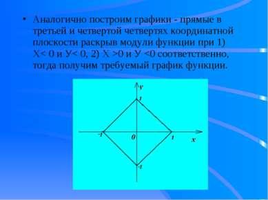 Аналогично построим графики - прямые в третьей и четвертой четвертях координа...