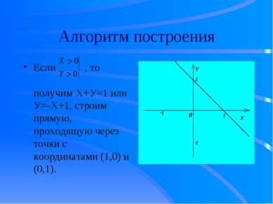 Алгоритм построения Если , то получим Х+У=1 или У=-Х+1, строим прямую, проход...