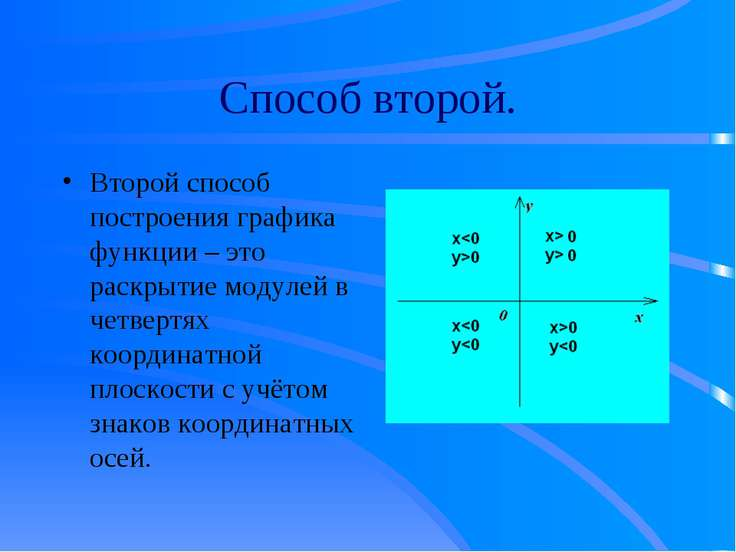 Способ второй. Второй способ построения графика функции – это раскрытие модул...