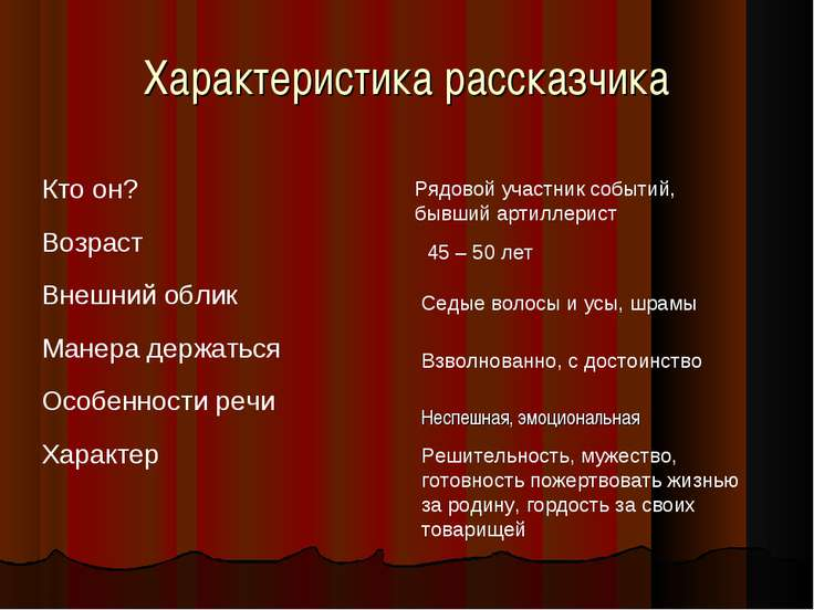 Характеристика рассказчика Рядовой участник событий, бывший артиллерист 45 – ...