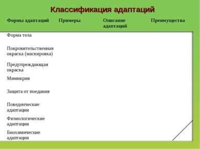Классификация адаптаций Формы адаптаций Примеры Описание адаптаций Преимущест...
