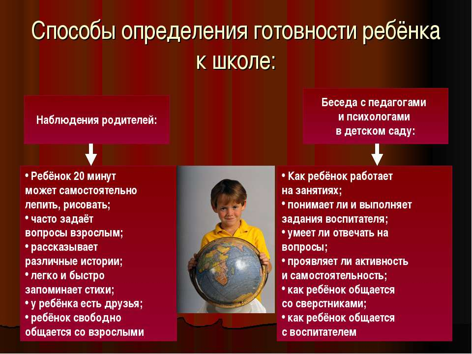 Способы определения готовности ребёнка к школе: Наблюдения родителей: Беседа ...