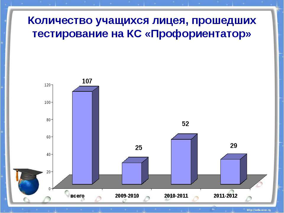 Количество учащихся лицея, прошедших тестирование на КС «Профориентатор»