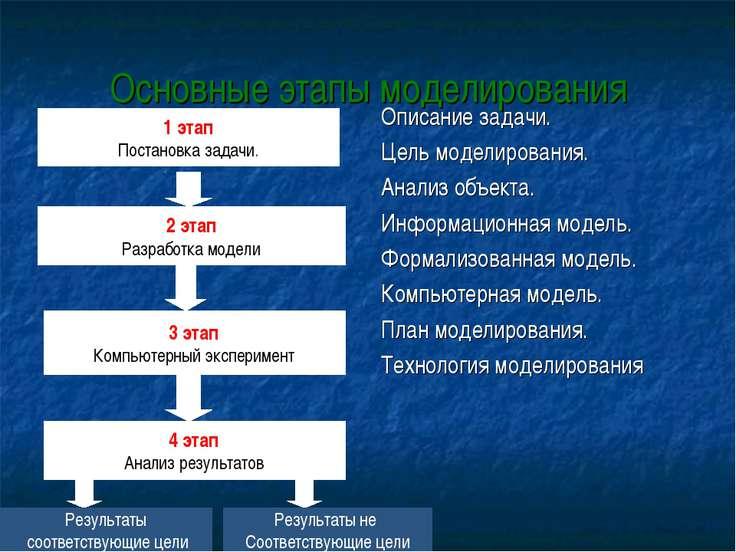 Основные этапы моделирования Описание задачи. Цель моделирования. Анализ объе...