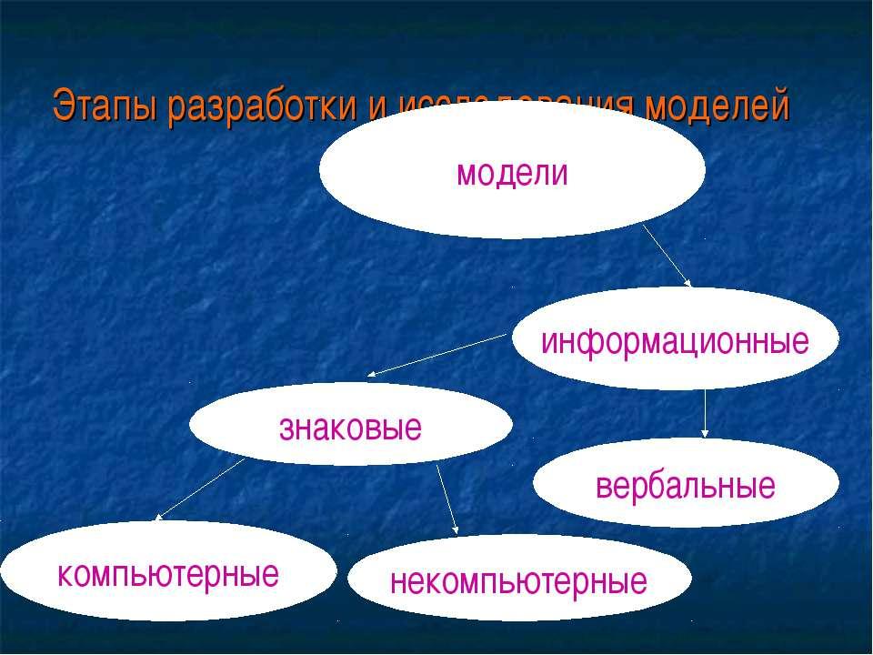 Этапы разработки и исследования моделей модели информационные знаковые вербал...