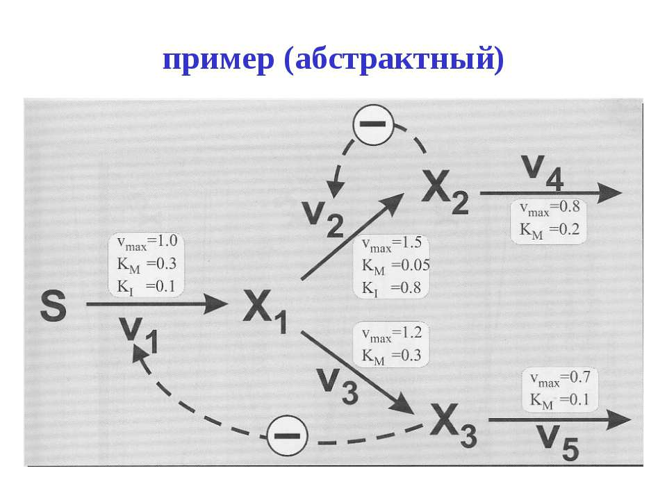 пример (абстрактный)