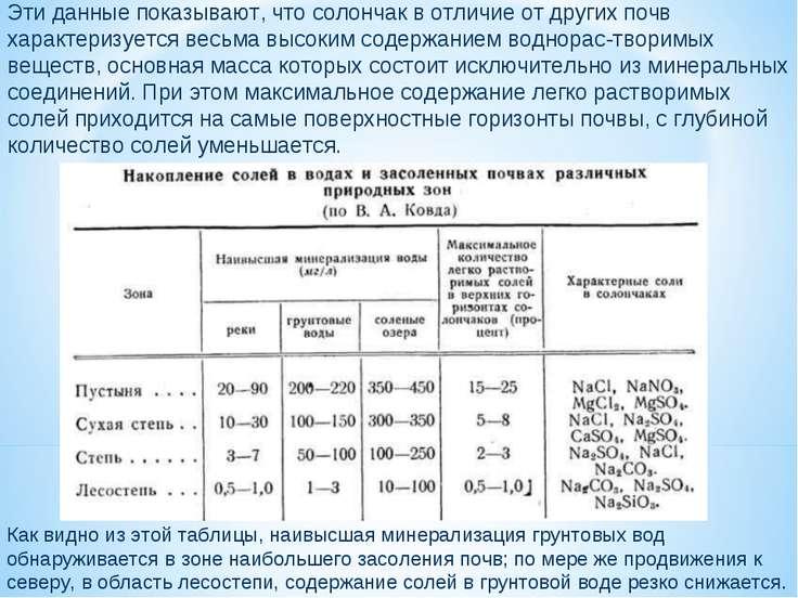 Эти данные показывают, что солончак в отличие от других почв характеризуется ...