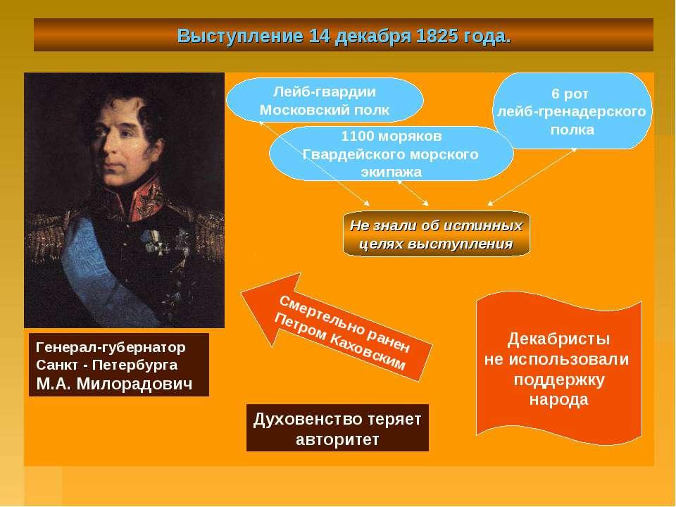 Выступление 14 декабря 1825 года. Генерал-губернатор Санкт - Петербурга М.А. ...