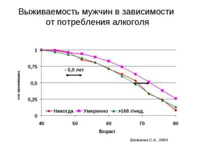 Выживаемость мужчин в зависимости от потребления алкоголя - 5,0 лет Шальнова ...