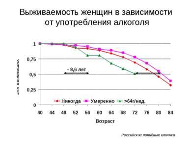 Выживаемость женщин в зависимости от употребления алкоголя - 8,6 лет Российск...