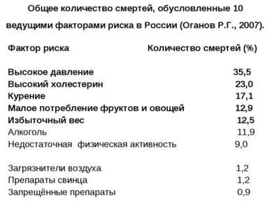 Общее количество смертей, обусловленные 10 ведущими факторами риска в России ...