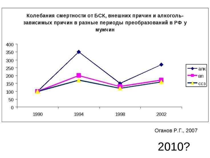 Оганов Р.Г., 2007 2010?